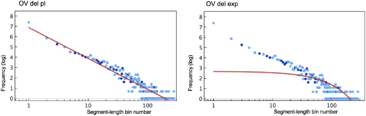 Power-law Null Model for Bystander Mutations in Cancer | bioRxiv
