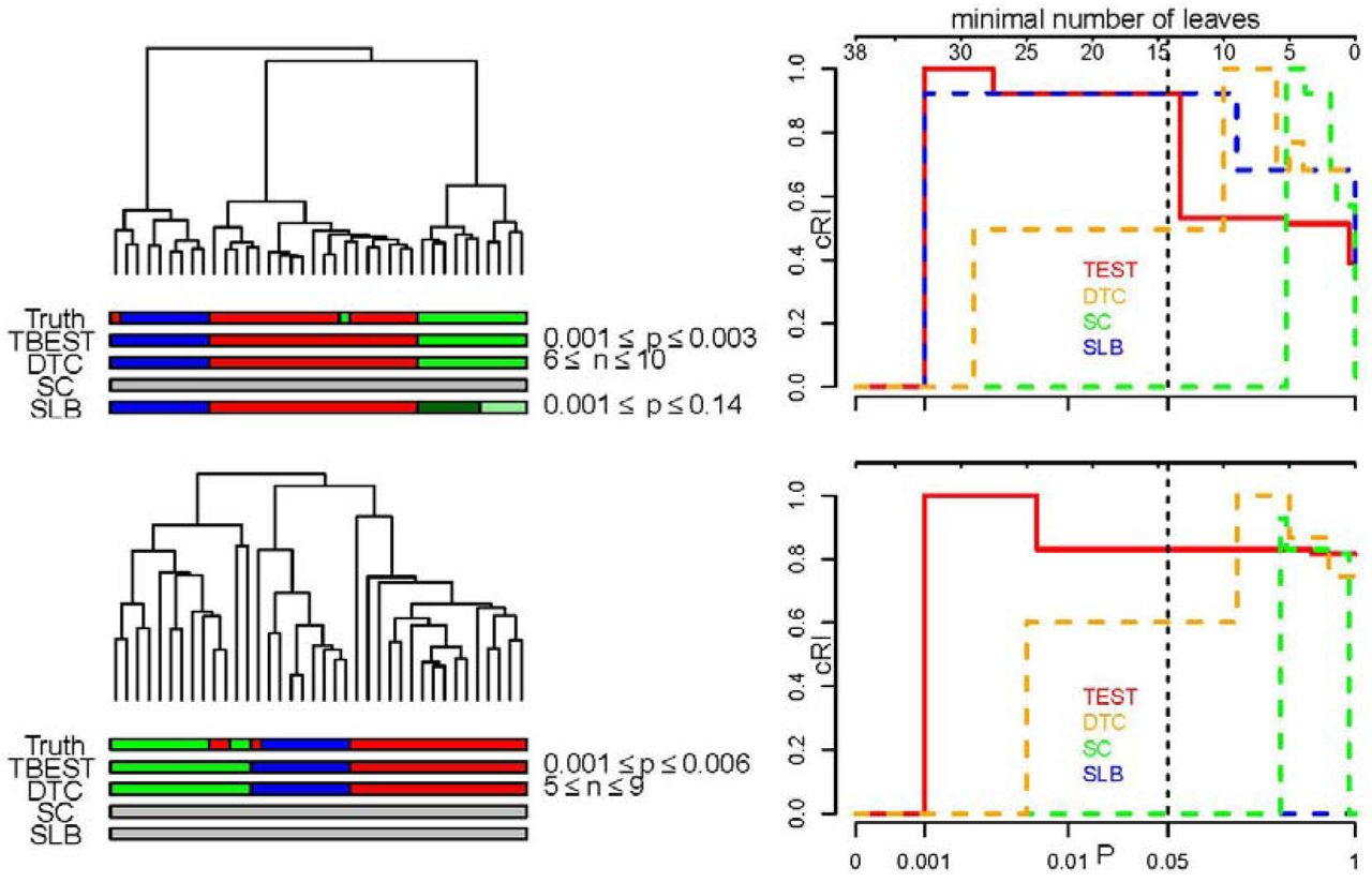 Significantly distinct branches of hierarchical trees: A