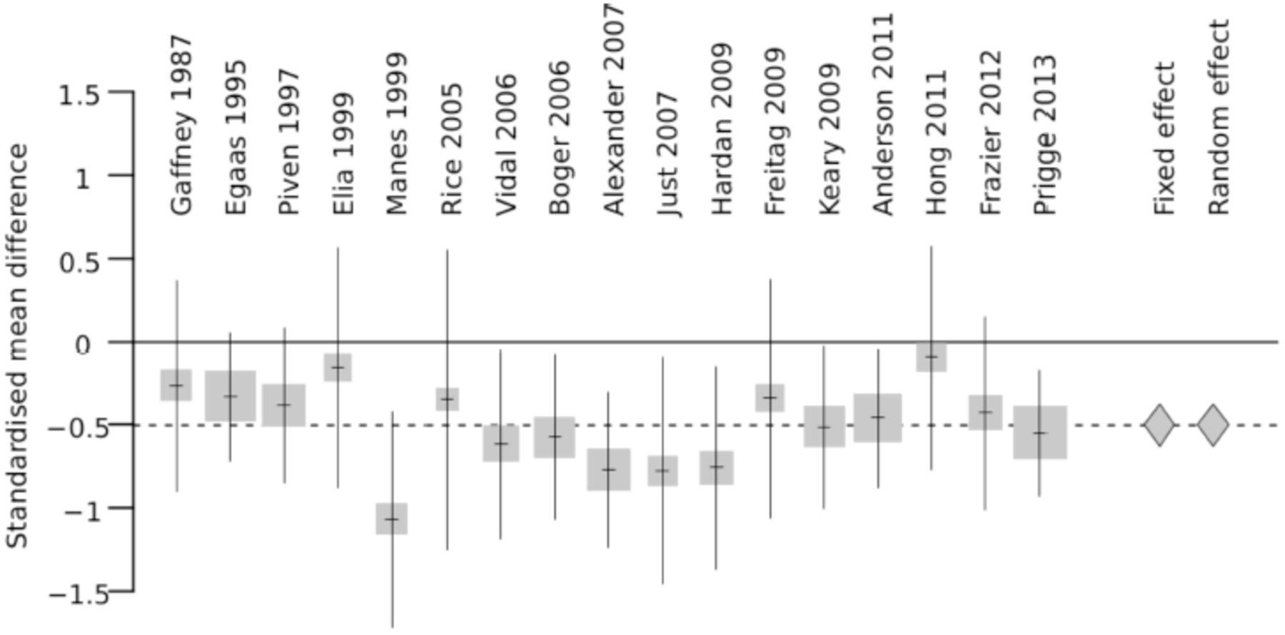 Neuroanatomical diversity of corpus callosum and brain