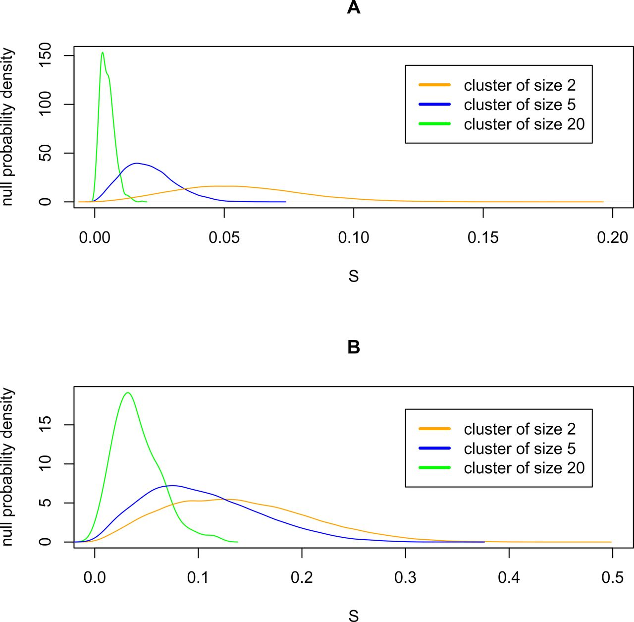 Significantly distinct branches of hierarchical trees: A framework