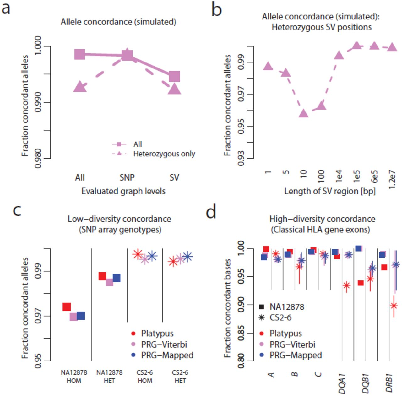 Improved genome inference in the MHC using a population