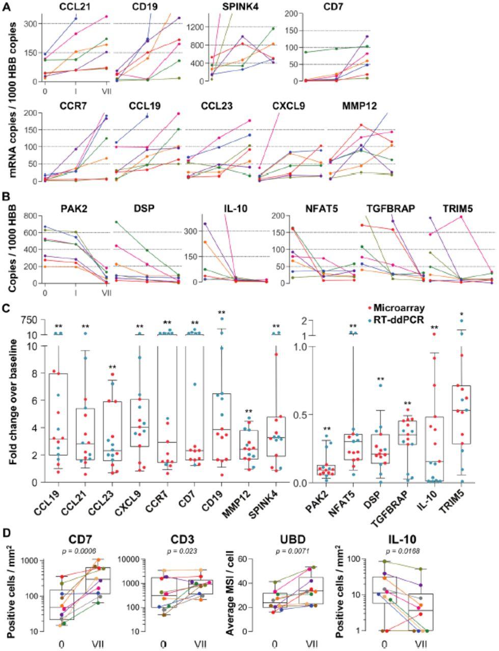 Mucosal Effects Of Tenofovir 1 Gel