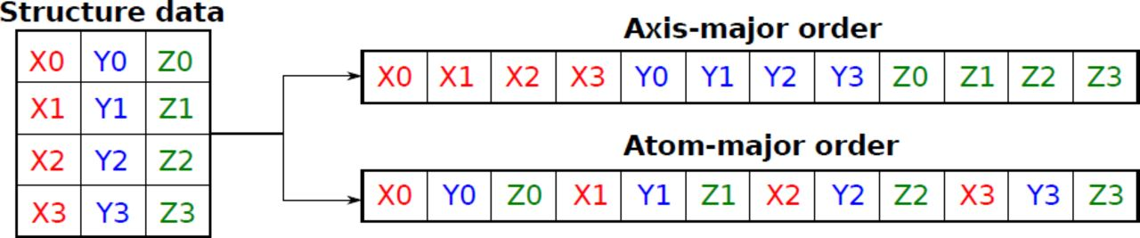 A Fast 3 × N Matrix Multiply Routine for Calculation of Protein RMSD