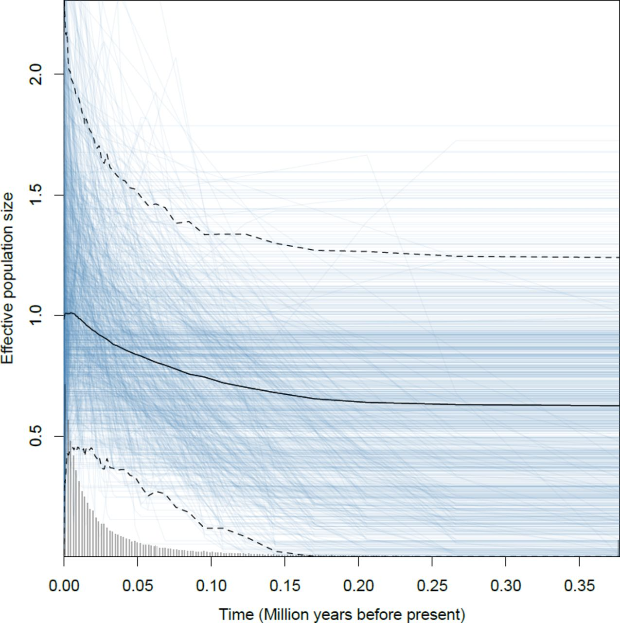 241634f0c Origin and cross-century dynamics of an avian hybrid zone