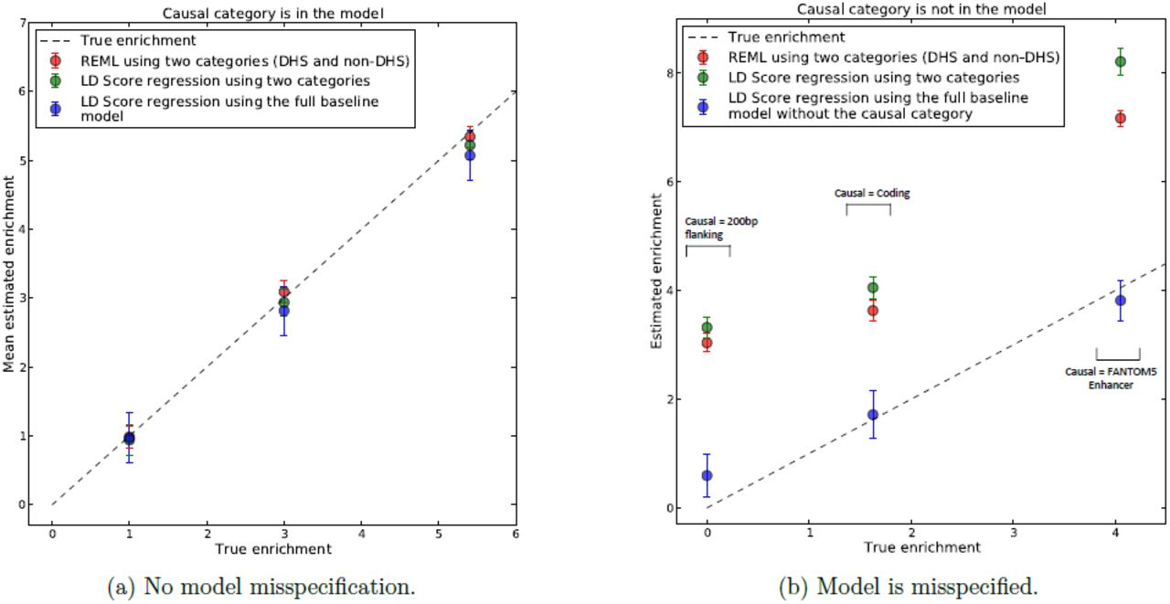Partitioning heritability by functional category using GWAS