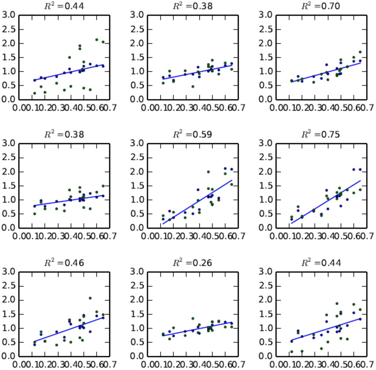 Increased concentration of proteins with growth rate as a