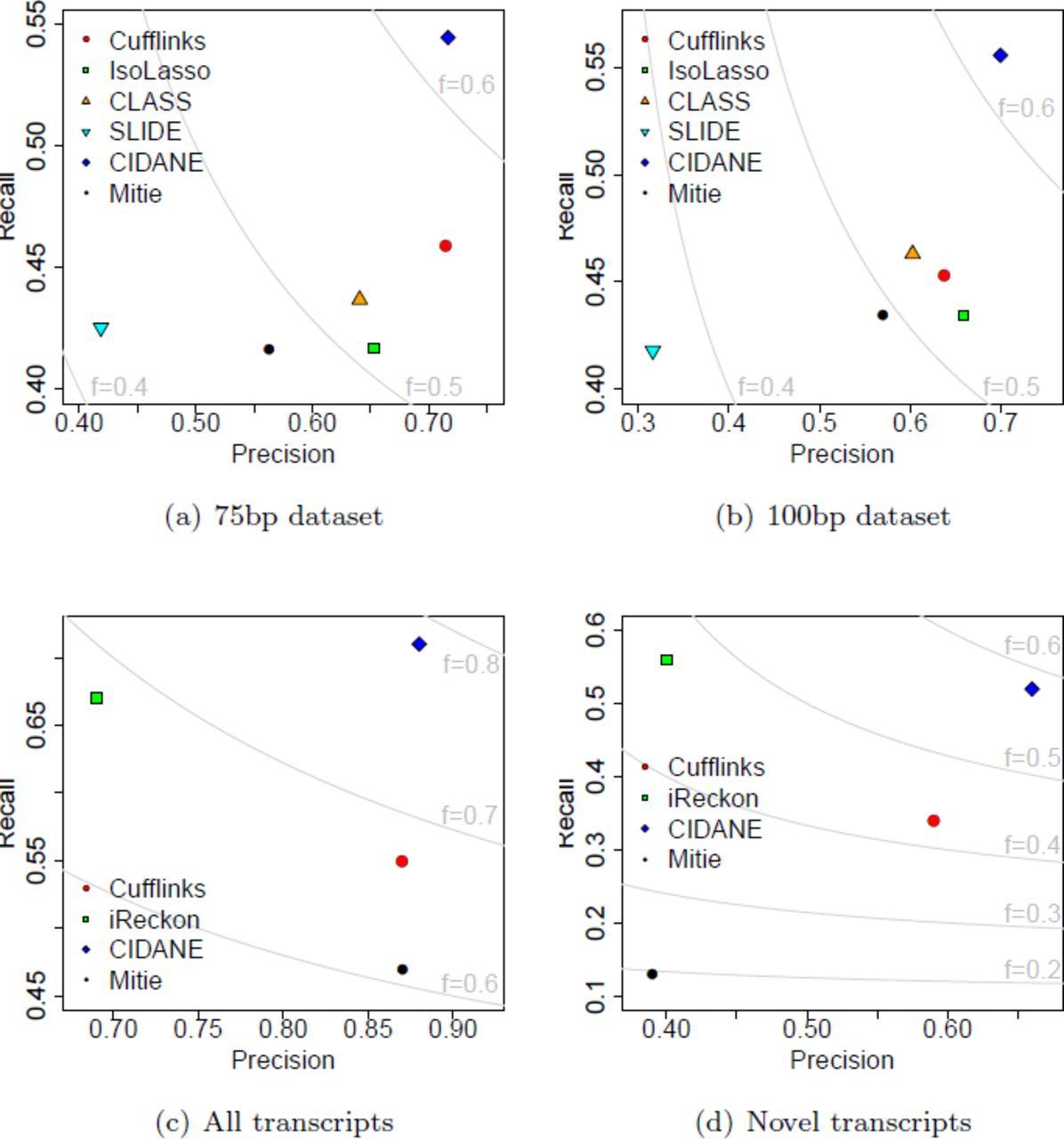 CIDANE: Comprehensive isoform discovery and abundance estimation
