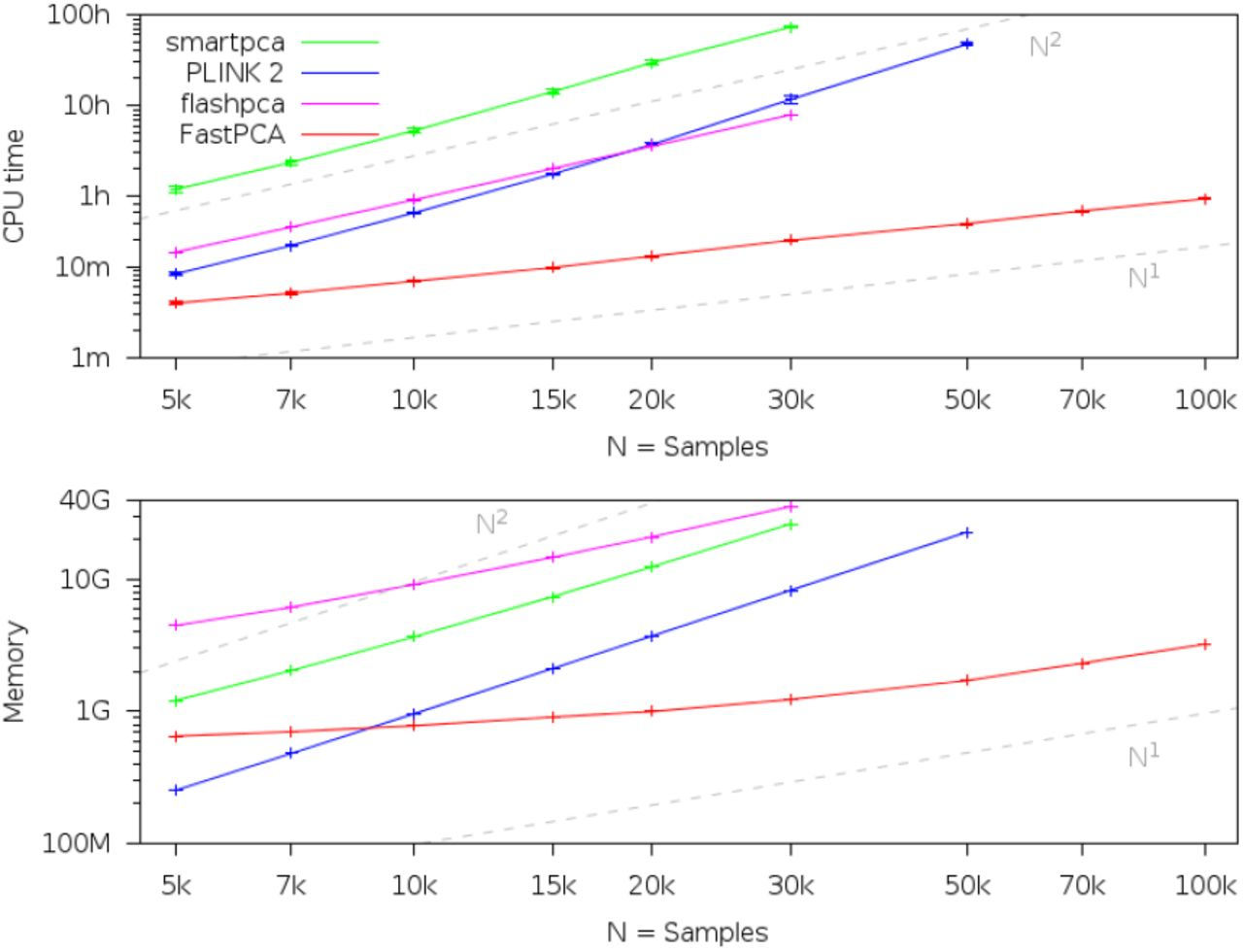 Fast principal components analysis reveals independent