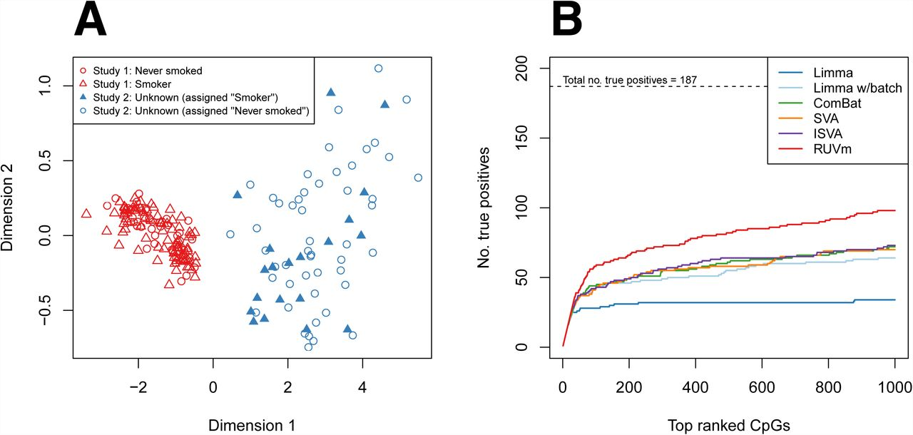 Removing unwanted variation in a differential methylation