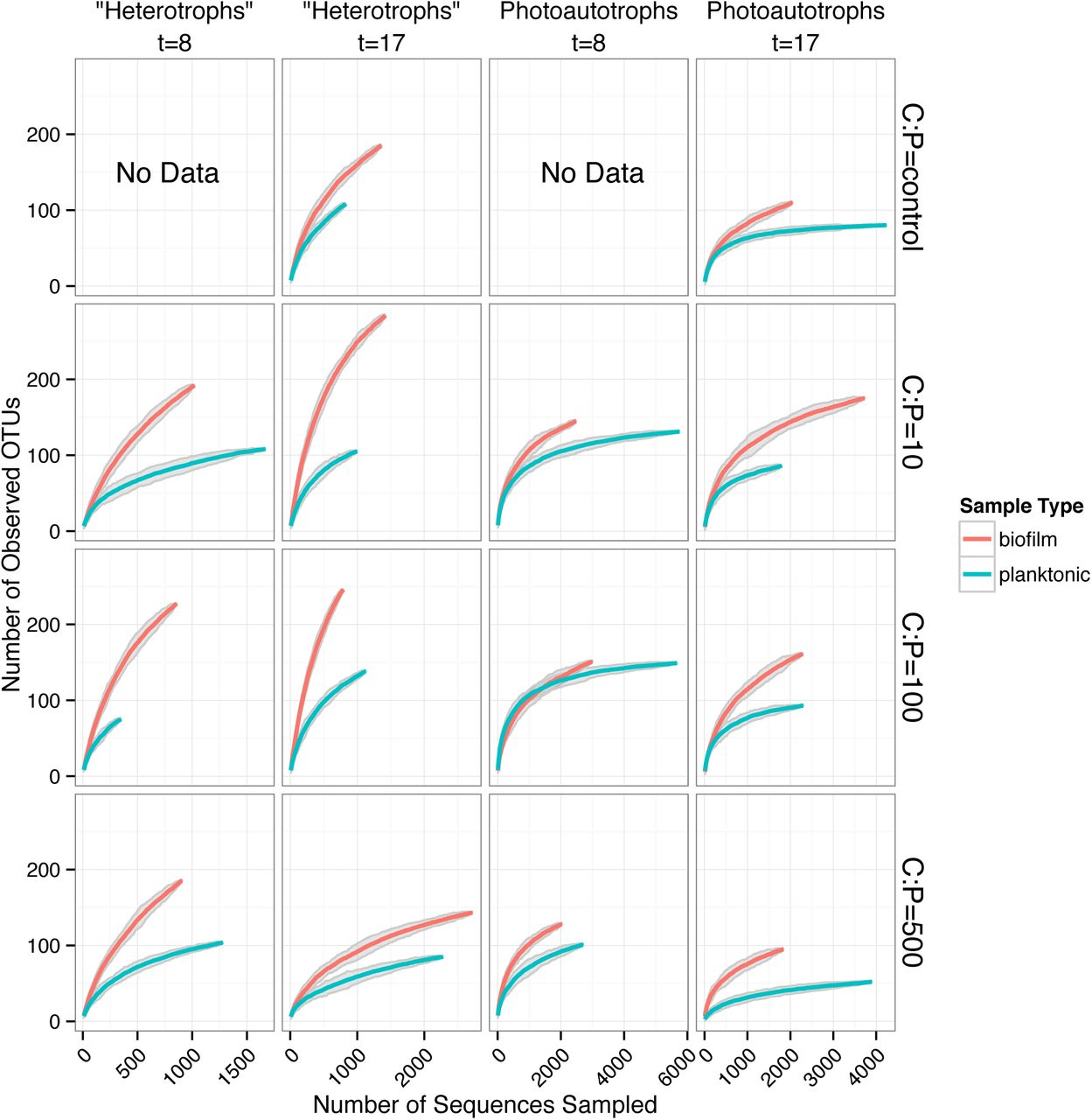 The effect of carbon subsidies on marine planktonic niche