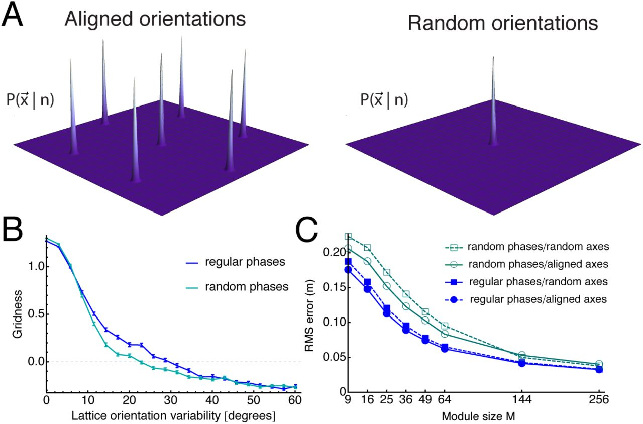 Decoding the Population Activity of Grid Cells for Spatial
