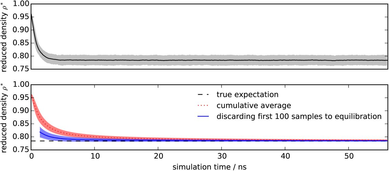 A simple method for automated equilibration detection in