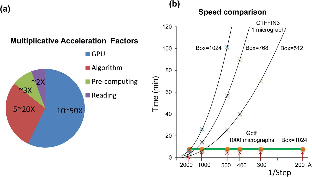 Gctf: real-time CTF determination and correction | bioRxiv