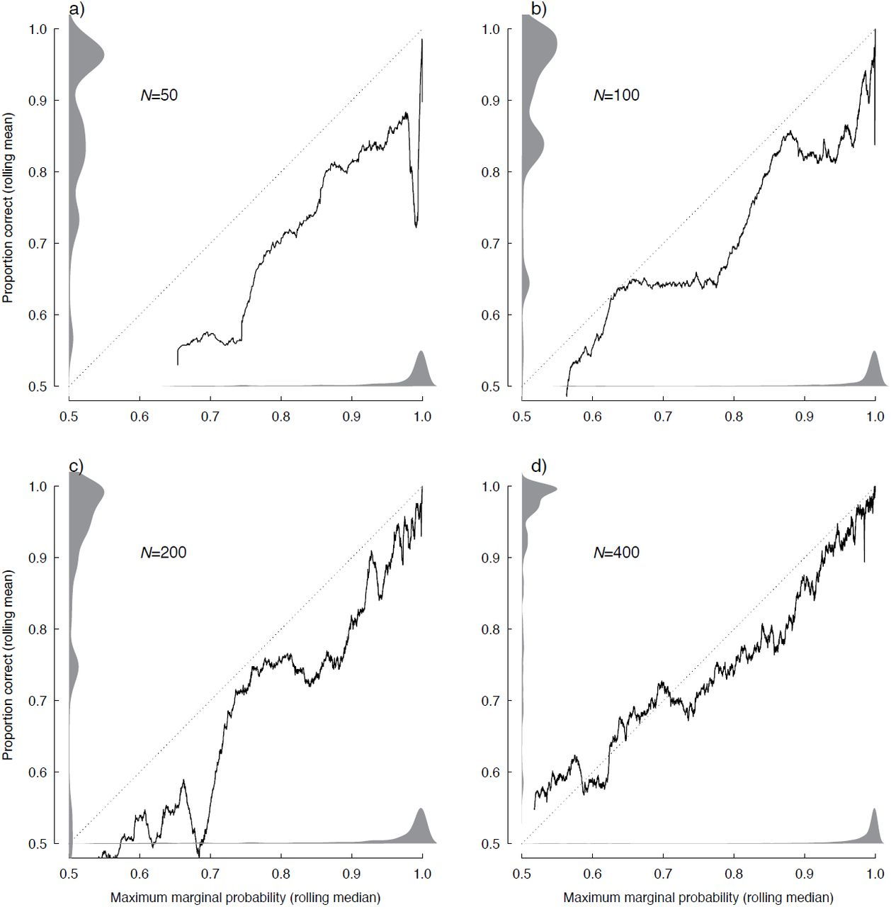 Detecting hidden diversification shifts in models of trait-dependent