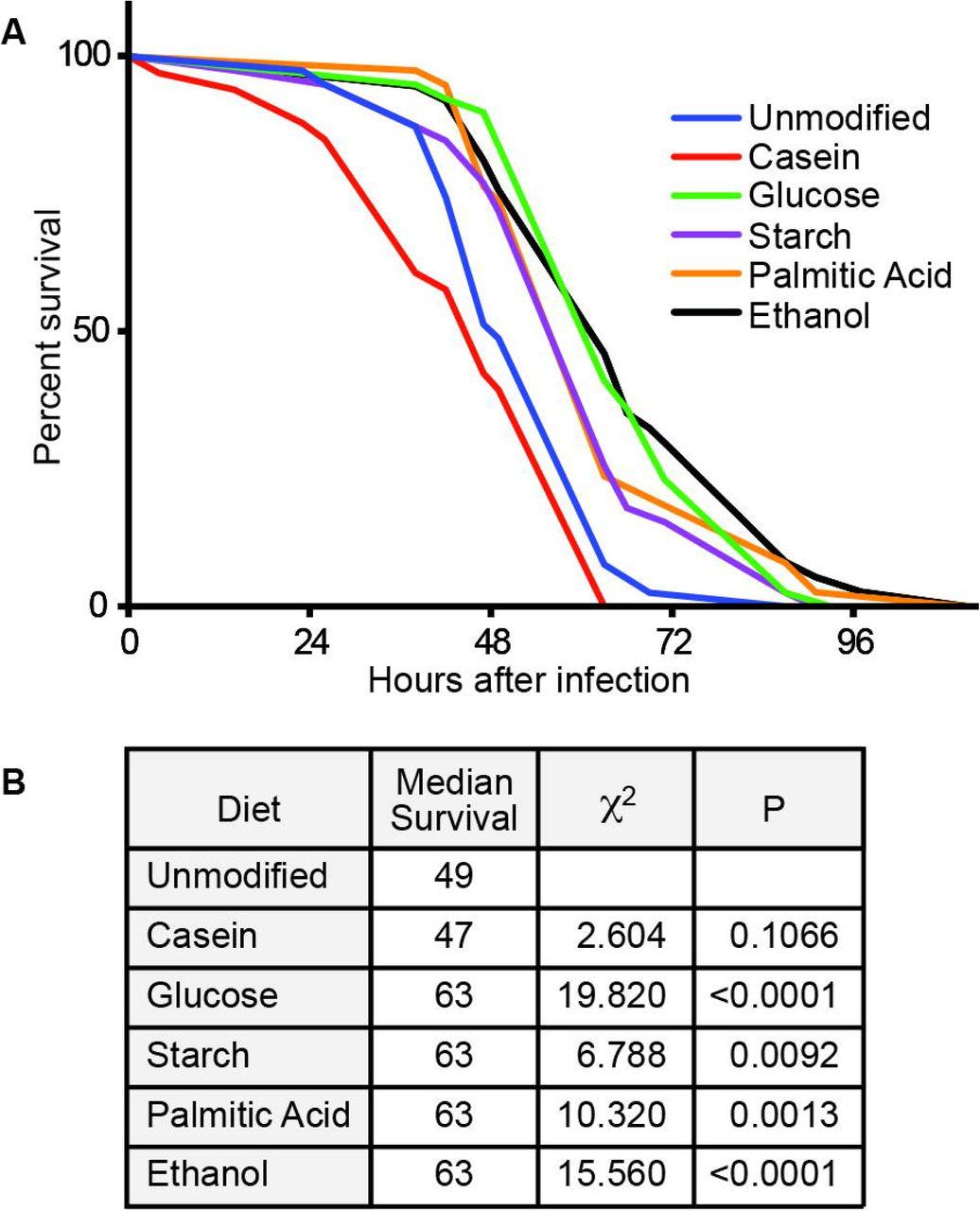 Glucose modulates Drosophila longevity and immunity