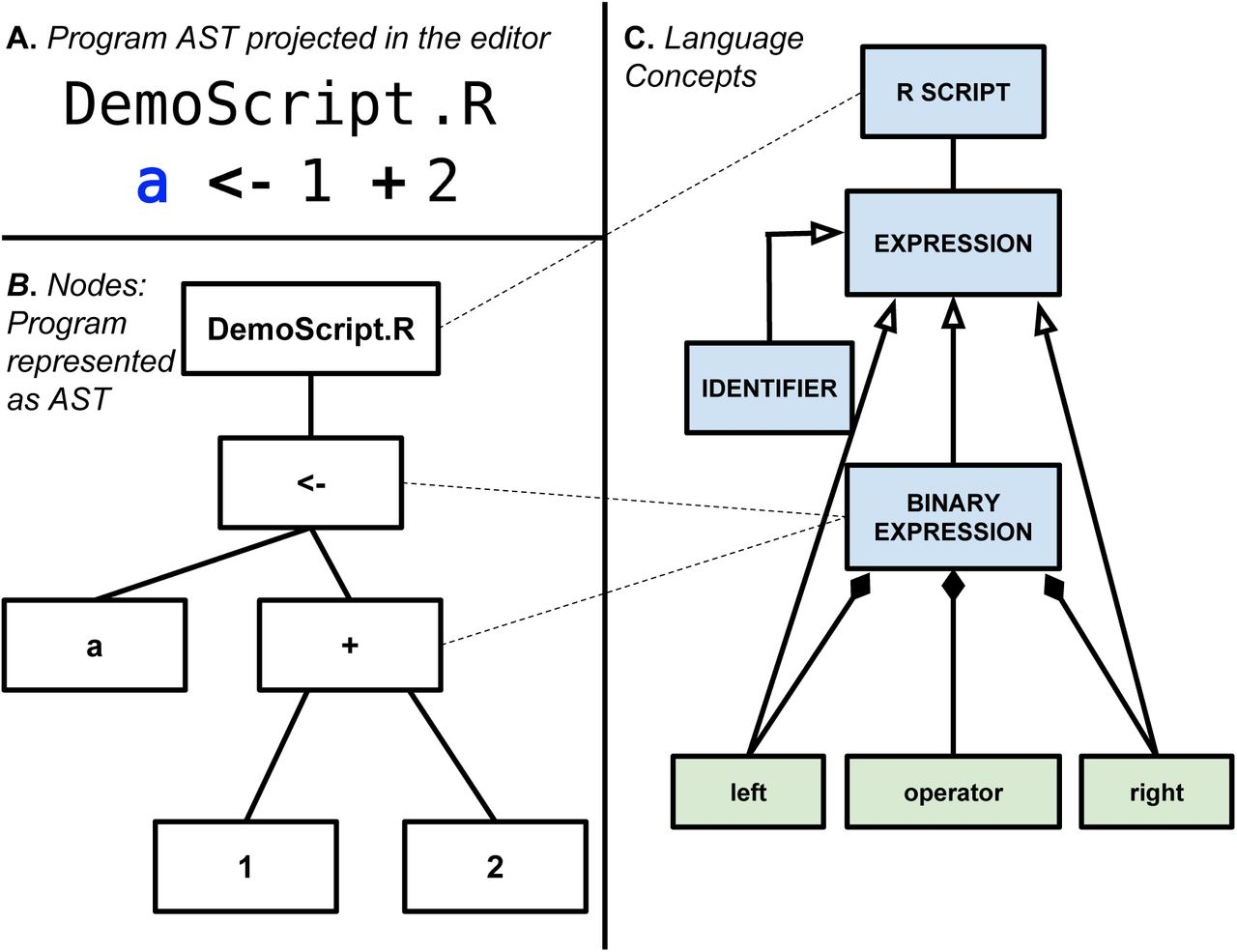 MetaR: simple, high-level languages for data analysis with