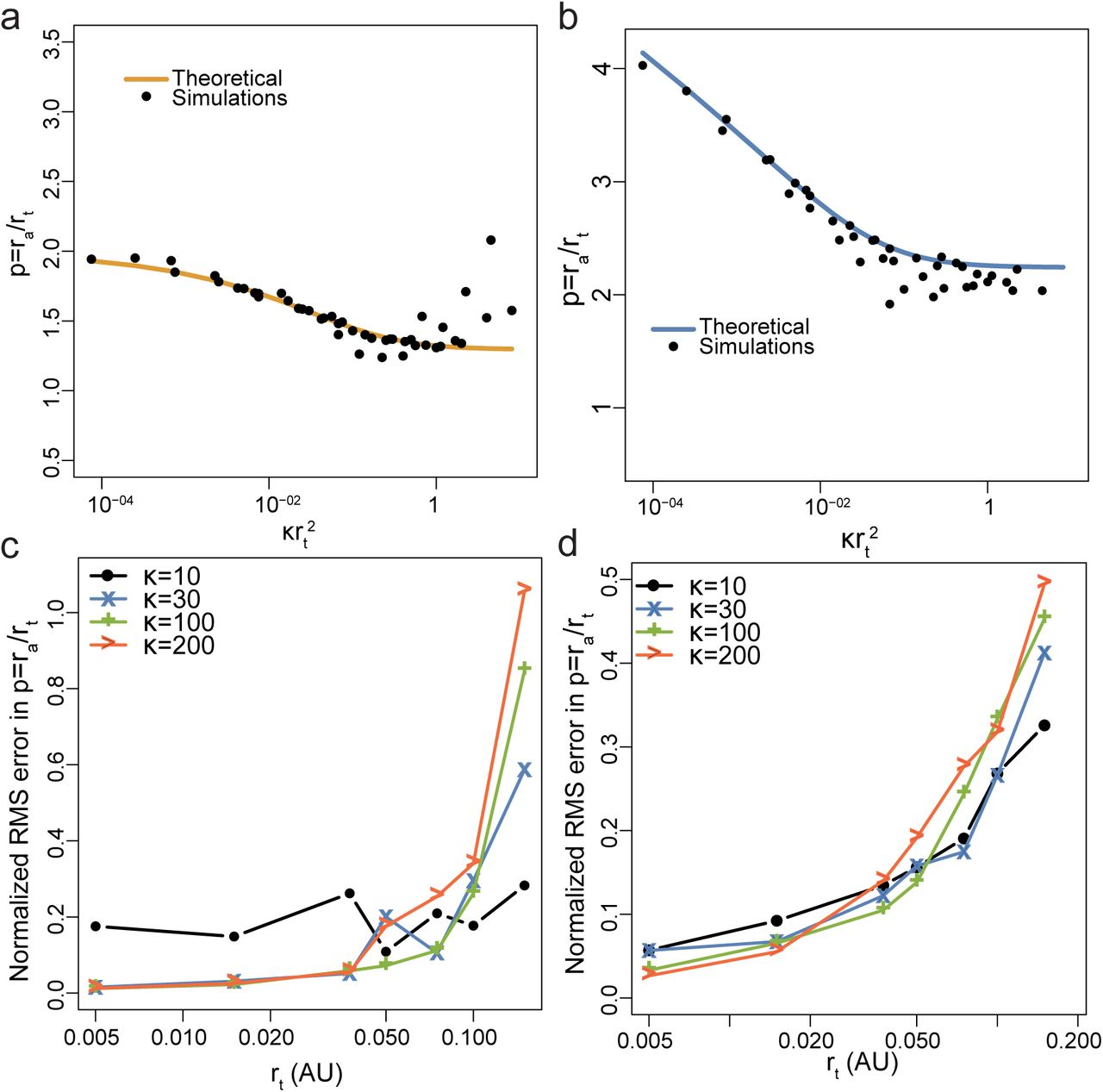 On characterizing membrane protein clusters with model-free spatial