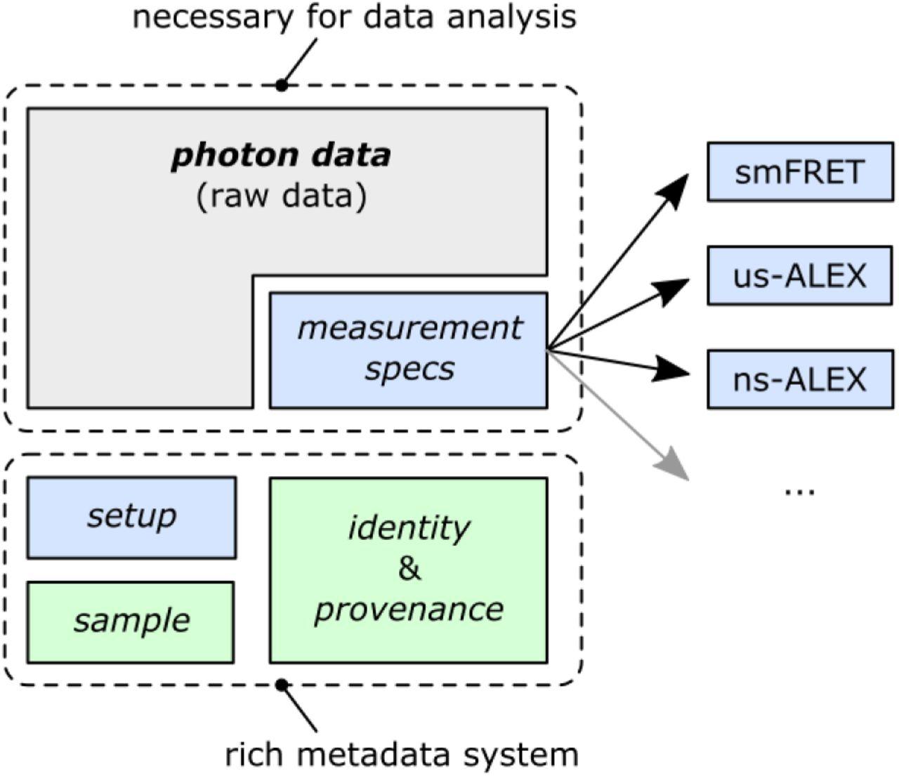 Photon-HDF5: an open file format for single-molecule
