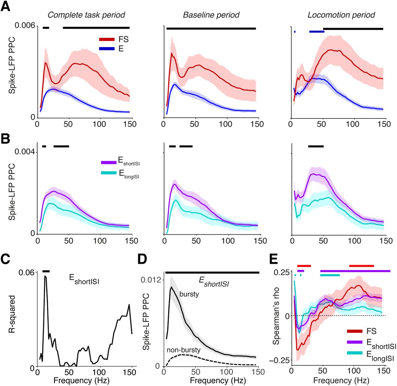 Gamma and beta rhythms make distinct and cell-type specific