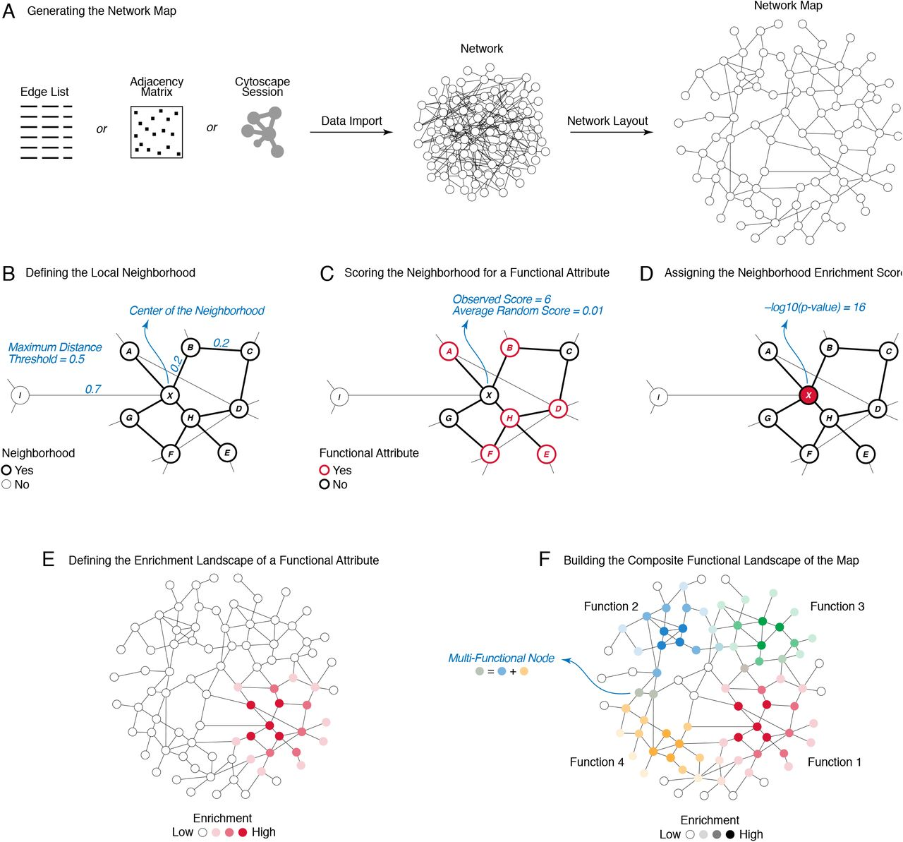 Systematic Functional Annotation and Visualization of
