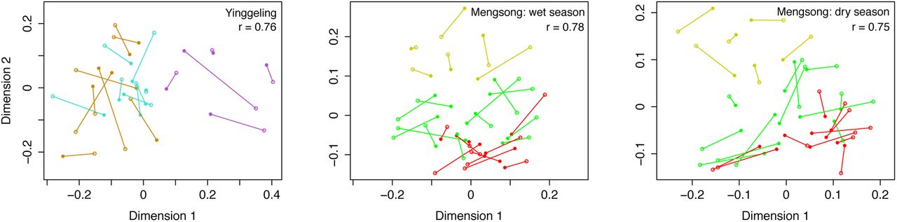Plant diversity accurately predicts insect diversity in two tropical