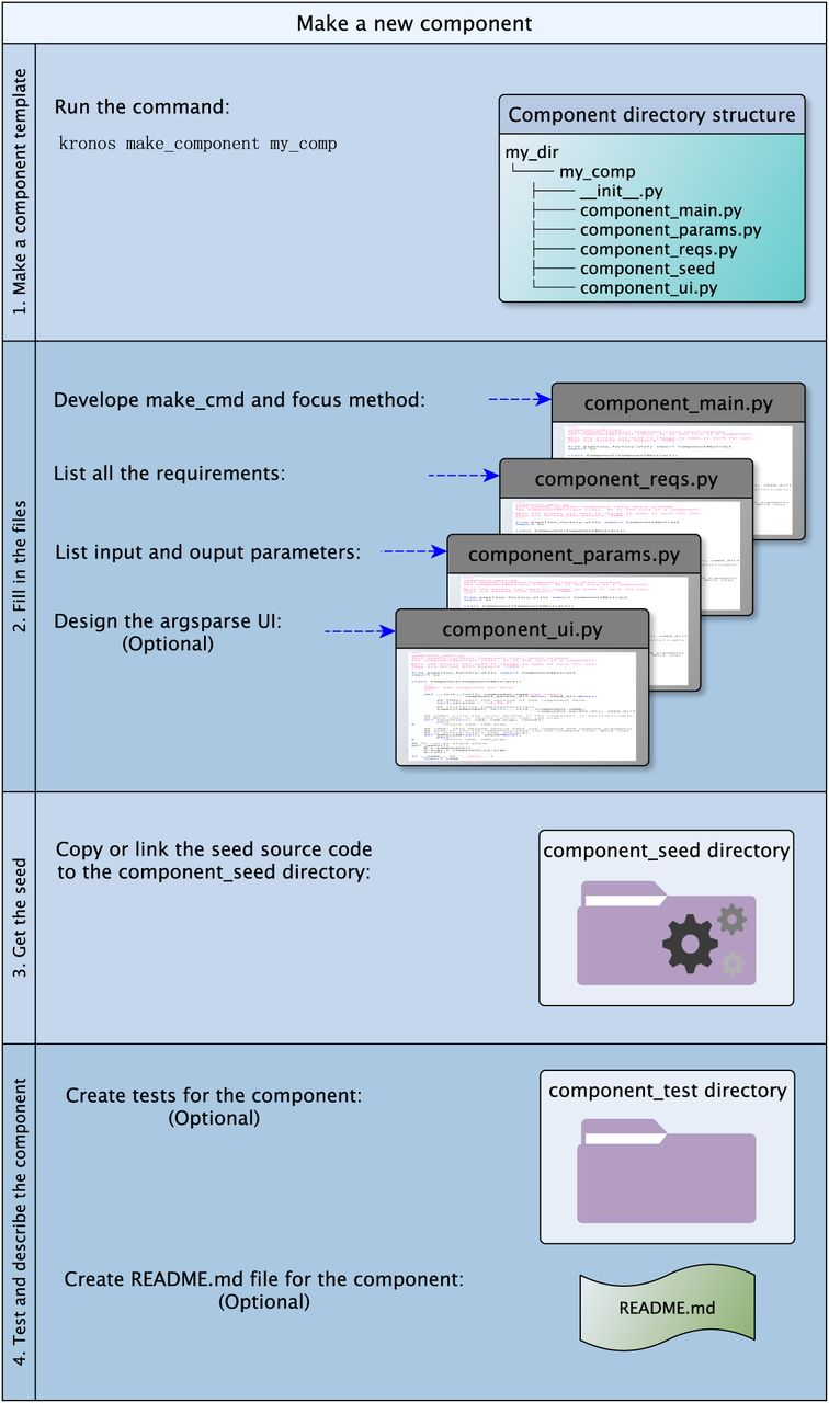 Kronos: a workflow assembler for genome analytics and informatics