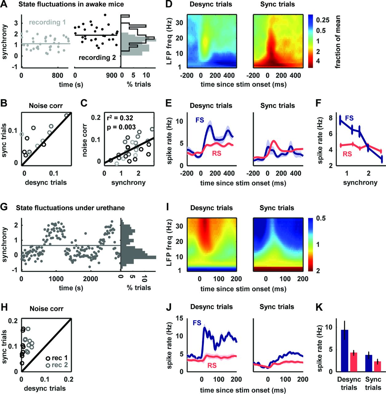 Inhibitory control of shared variability in cortical networks | bioRxiv