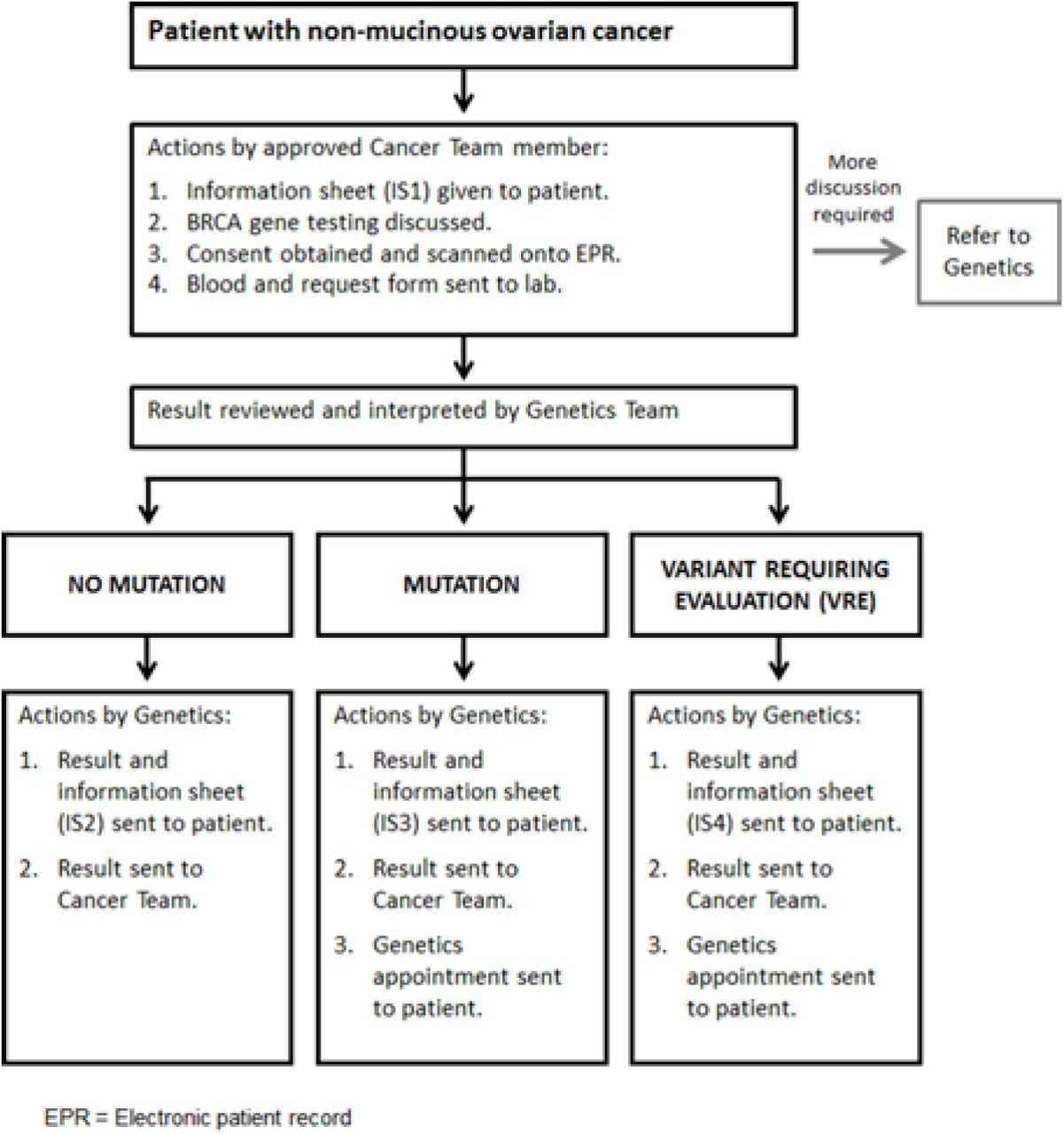 Implementing Rapid Robust Cost Effective Patient Centred Routine Genetic Testing In Ovarian Cancer Patients Biorxiv