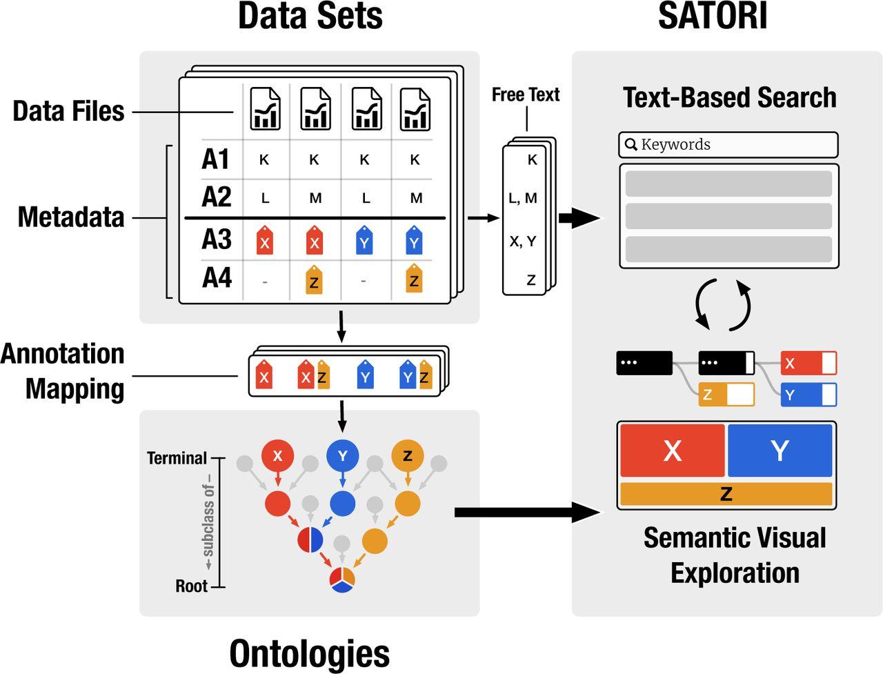 Free Data Sets