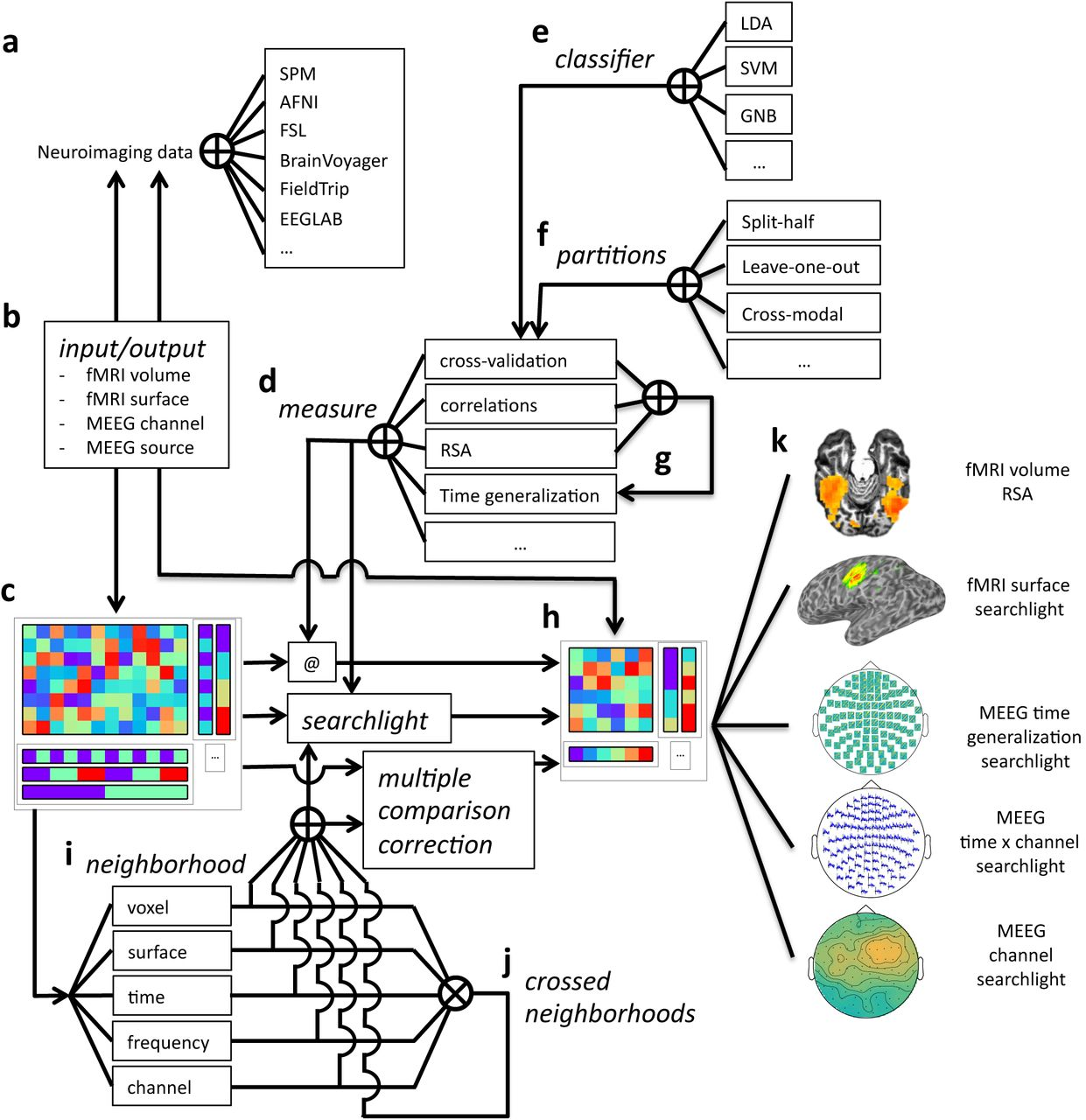 CoSMoMVPA: multi-modal multivariate pattern analysis of neuroimaging