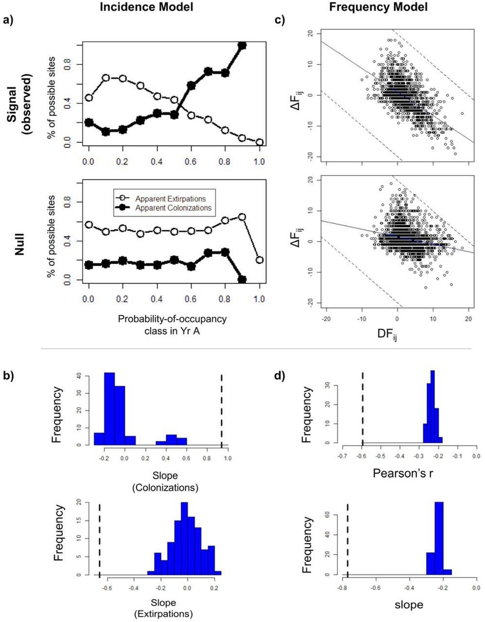 Can the metacommunity data matrix predict changes in species