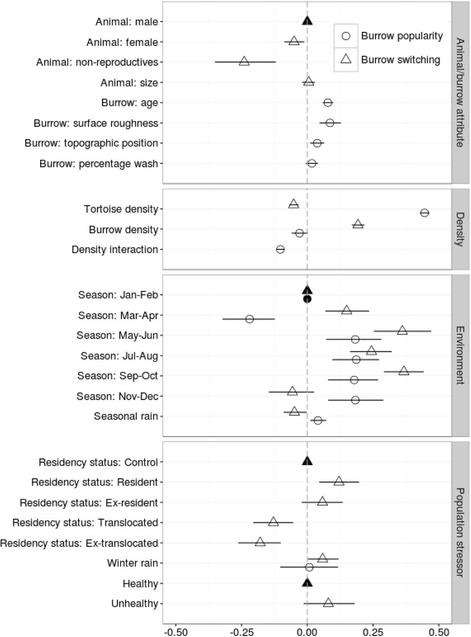 Inferring social structure and its drivers from refuge use