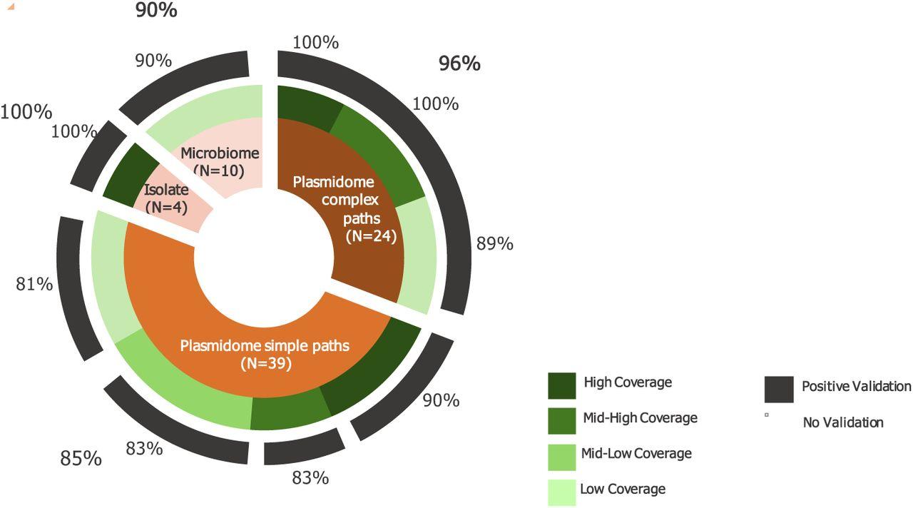 Recycler: an algorithm for detecting plasmids from de novo
