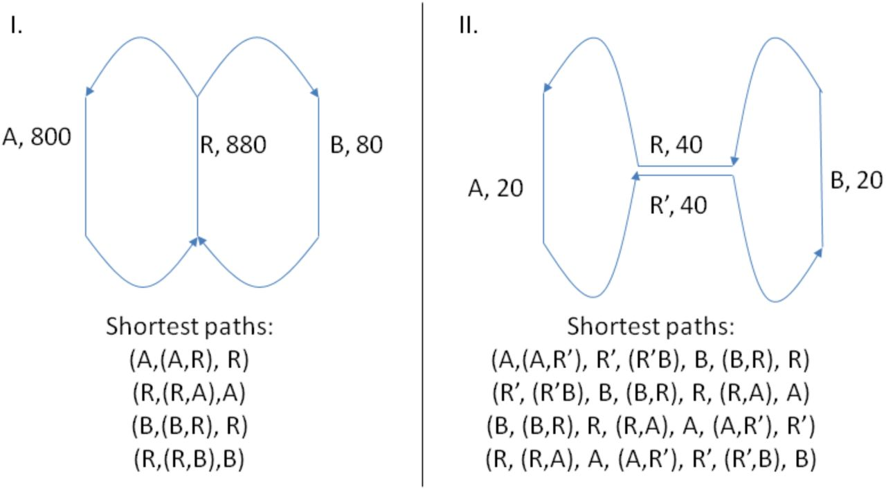 Recycler: an algorithm for detecting plasmids from de novo assembly