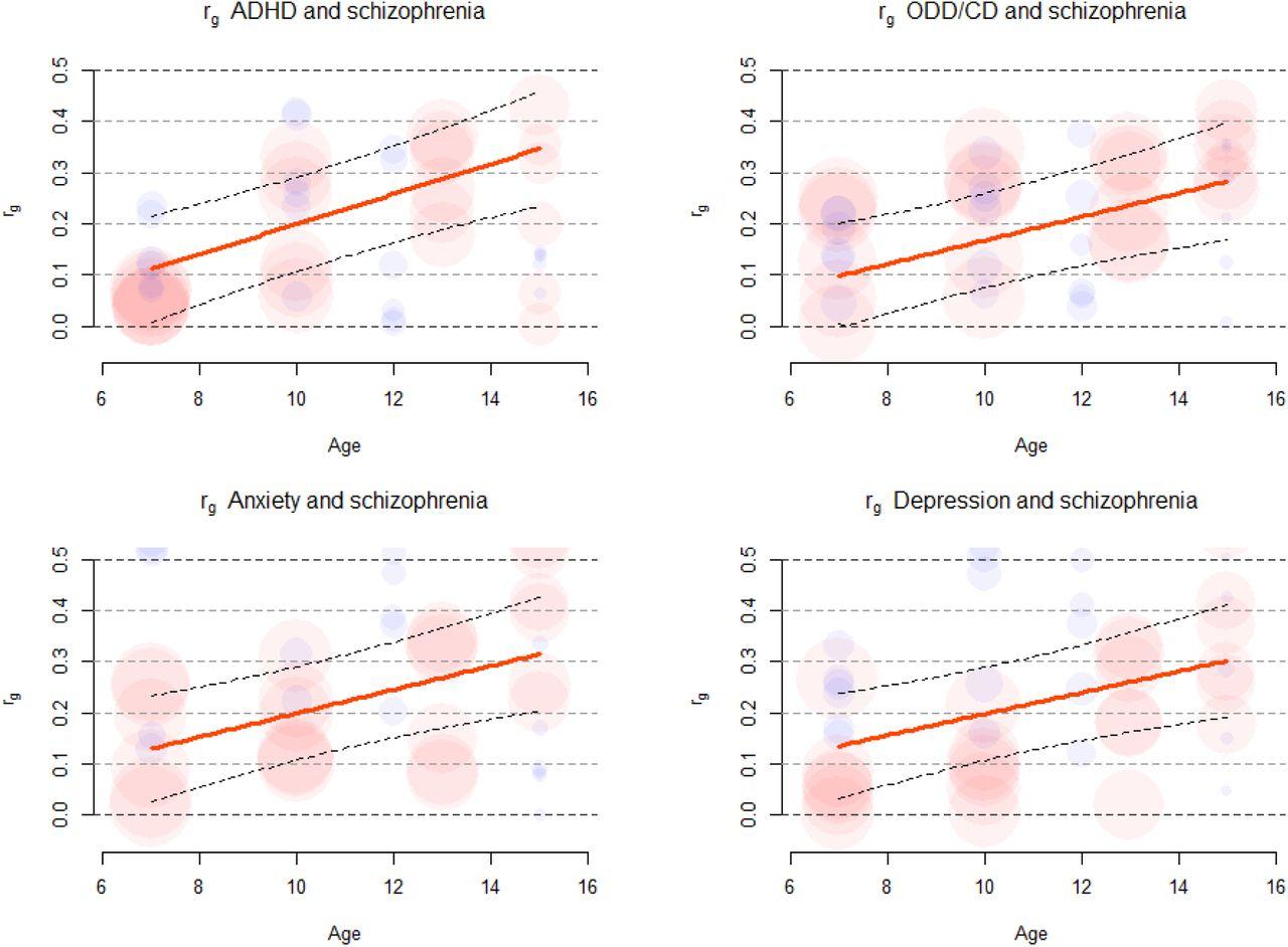 Genetic overlap between schizophrenia and developmental