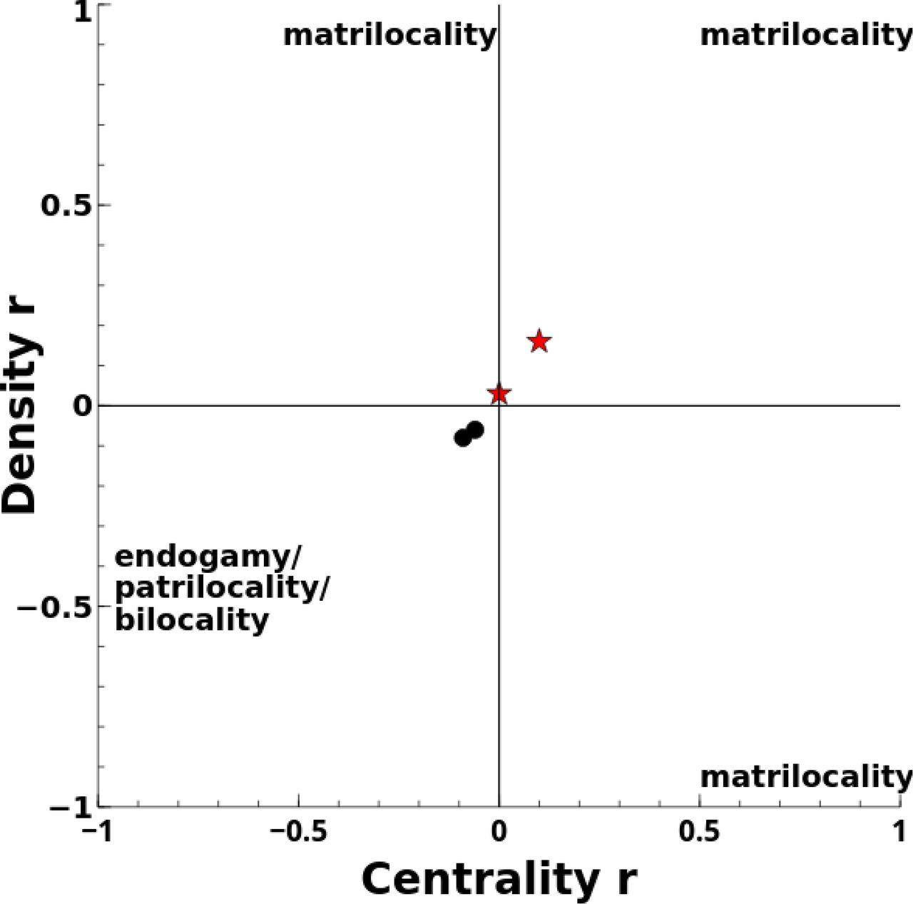 A systematic review of post-marital residence patterns in