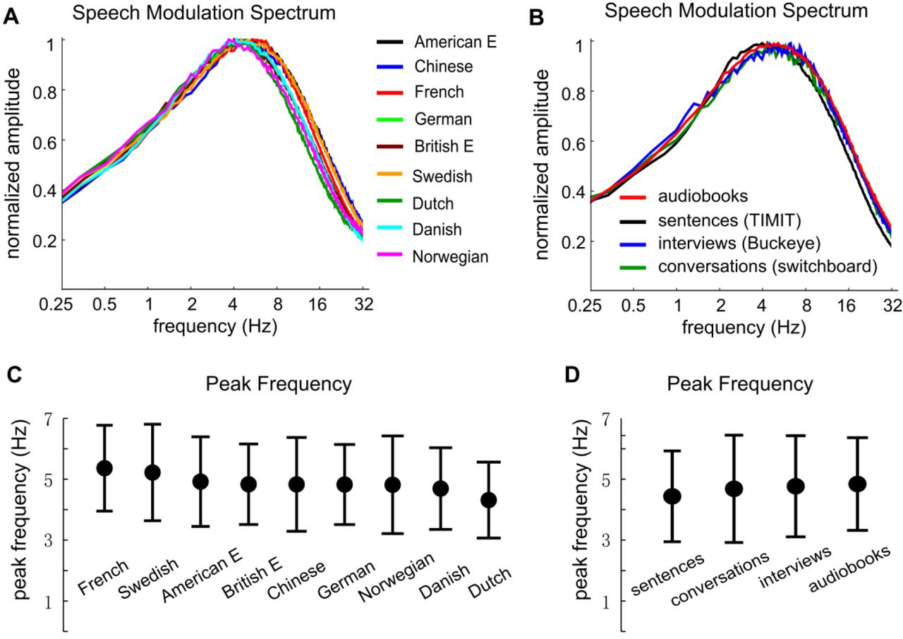 Temporal Modulations Reveal Distinct Rhythmic Properties of