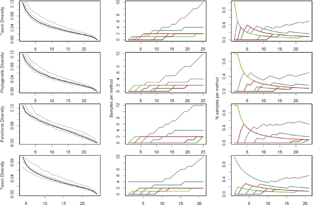 Optimal Inventorying and Monitoring of Taxon, Phylogenetic