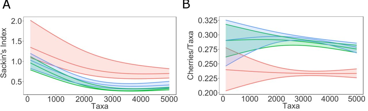 Inference of Transmission Network Structure from HIV Phylogenetic
