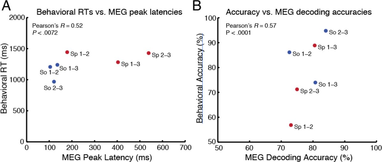Hearing scenes: A neuromagnetic signature of perceived