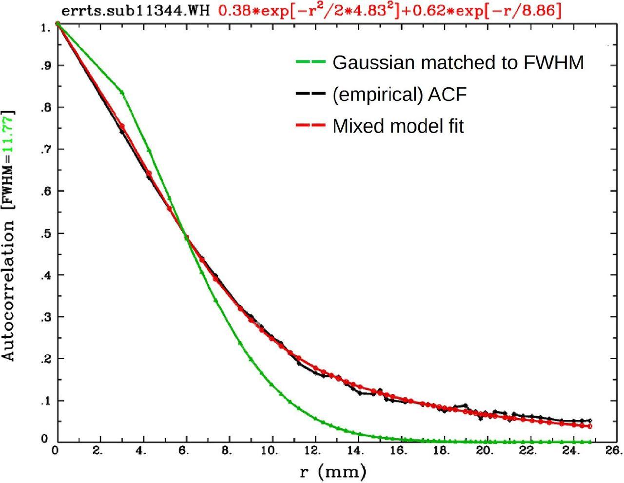 AFNI and Clustering: False Positive Rates Redux | bioRxiv