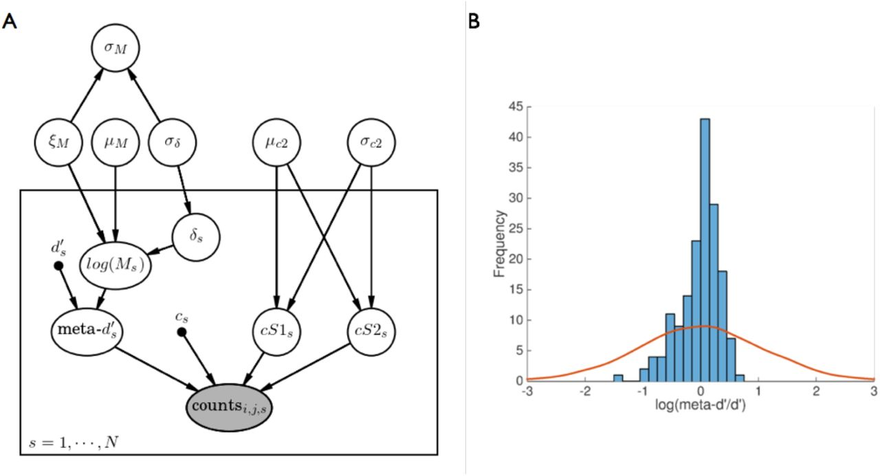Hierarchical Bayesian estimation of metacognitive efficiency from