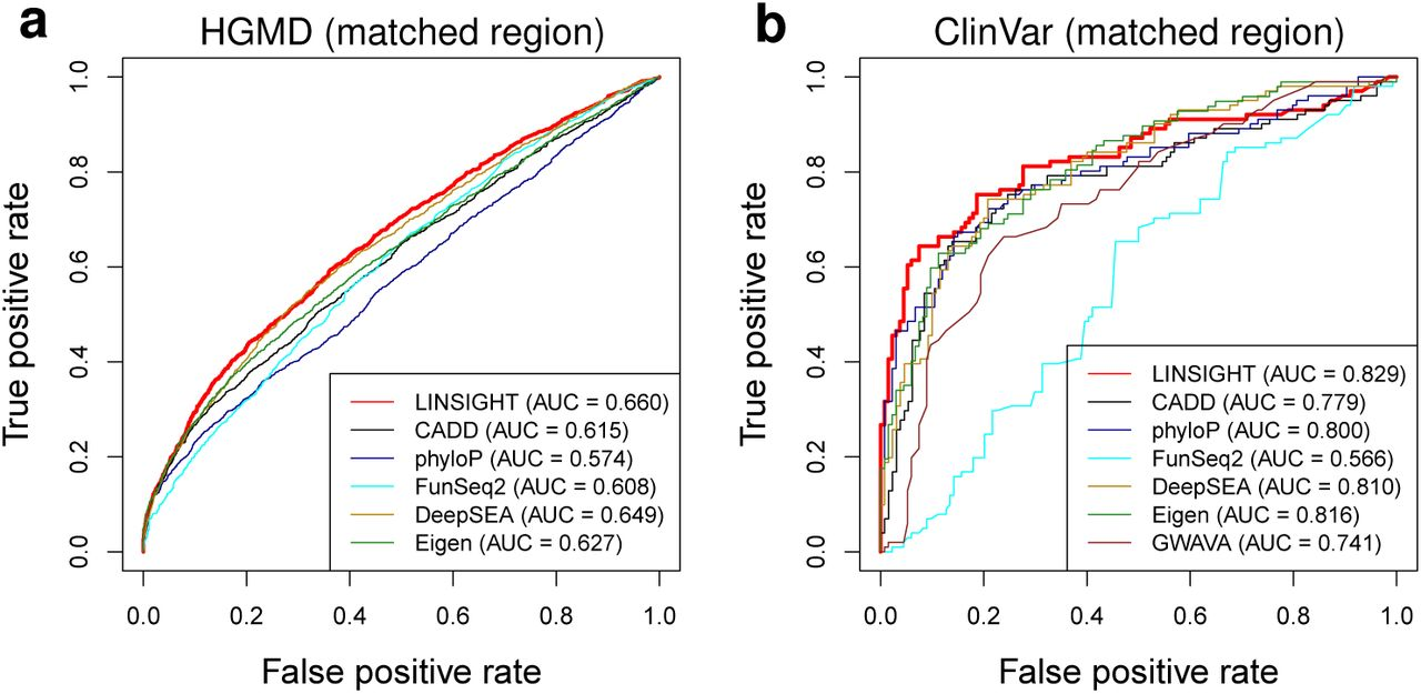 Inherited Variations In Noncoding >> Fast Scalable Prediction Of Deleterious Noncoding Variants From