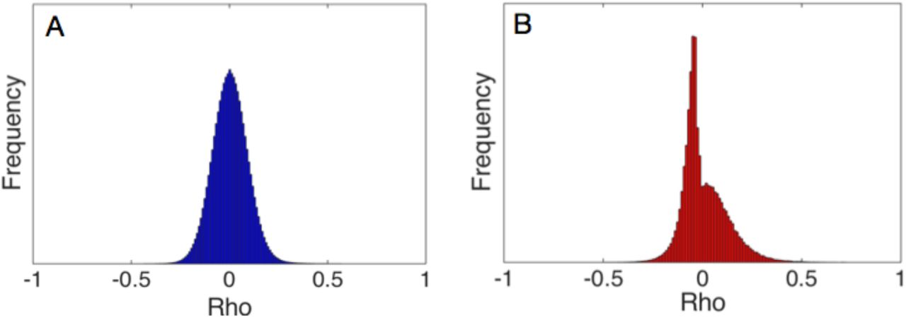 Using null models to infer microbial co-occurrence networks   bioRxiv
