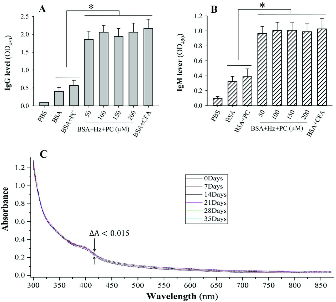 Heme concentration-dependently modulates the production of specific