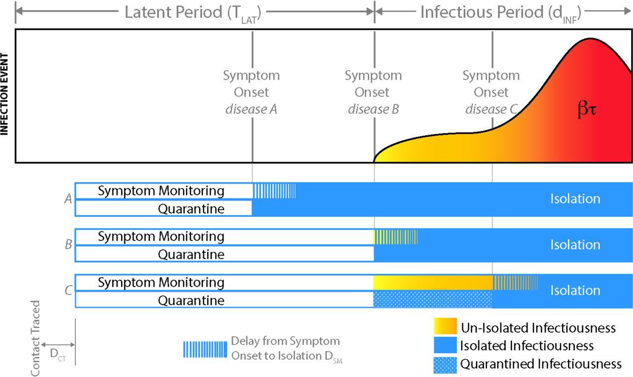 Containing Emerging Epidemics: a Quantitative Comparison of