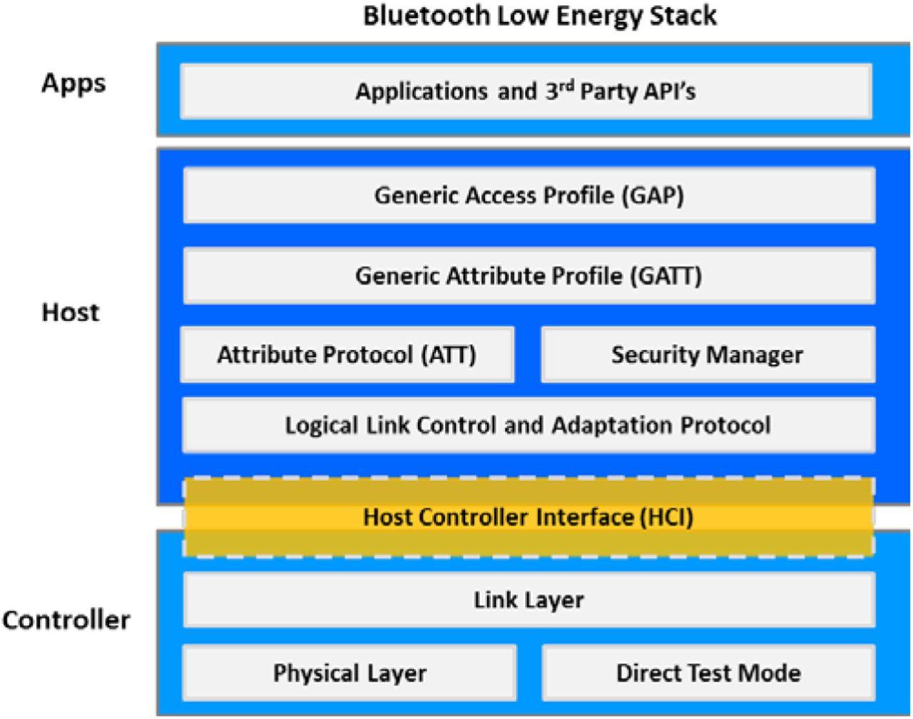 Towards an Open Data Framework for Body Sensor Networks