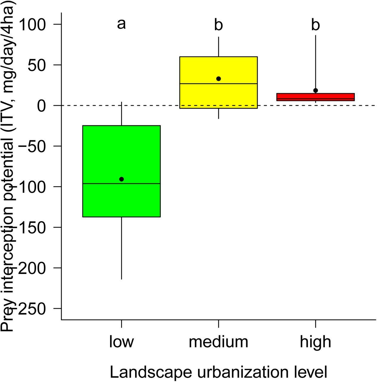 Intraspecific variation shapes community-level behavioural