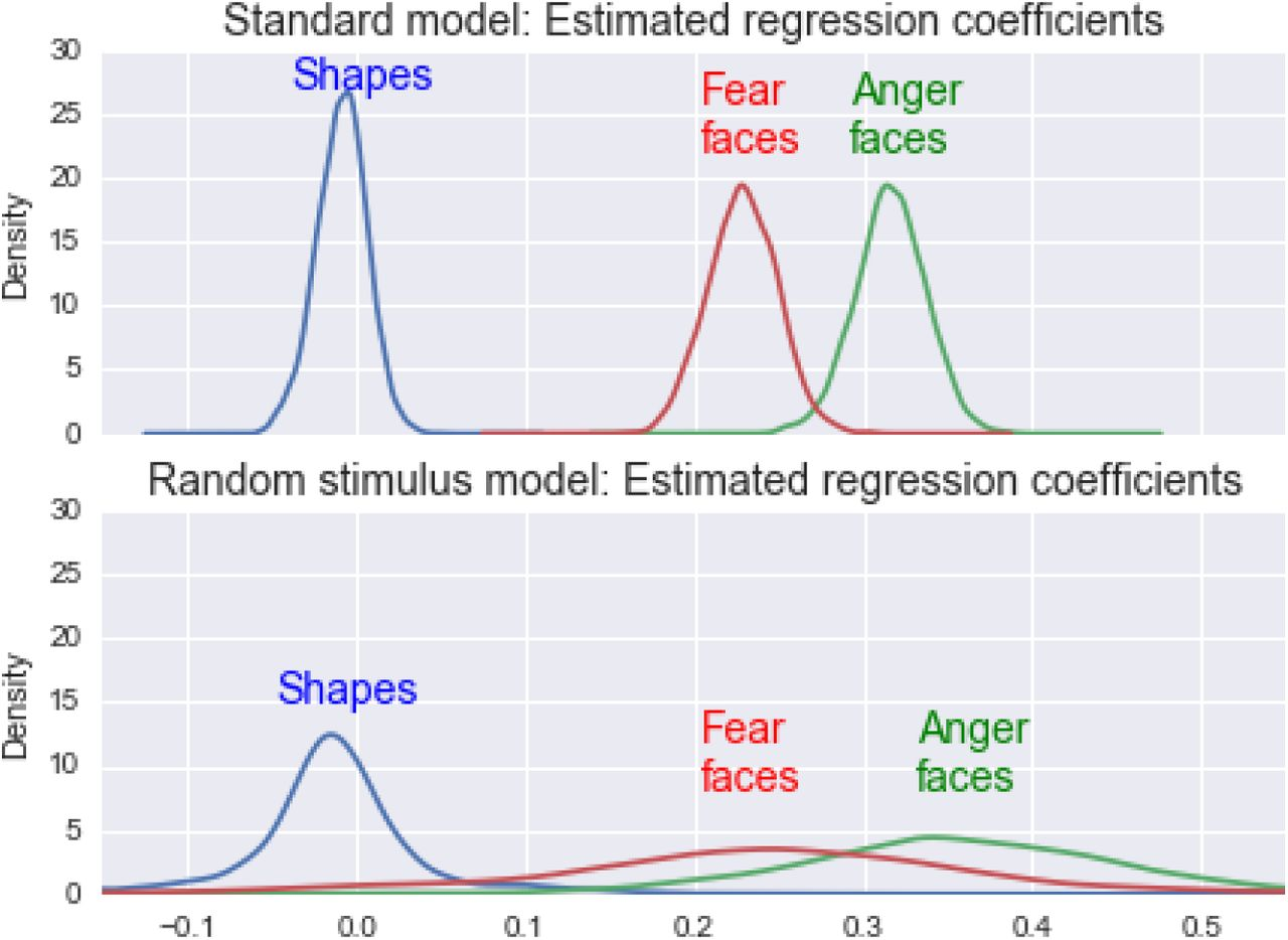 Fixing the stimulus-as-fixed-effect fallacy in task fMRI