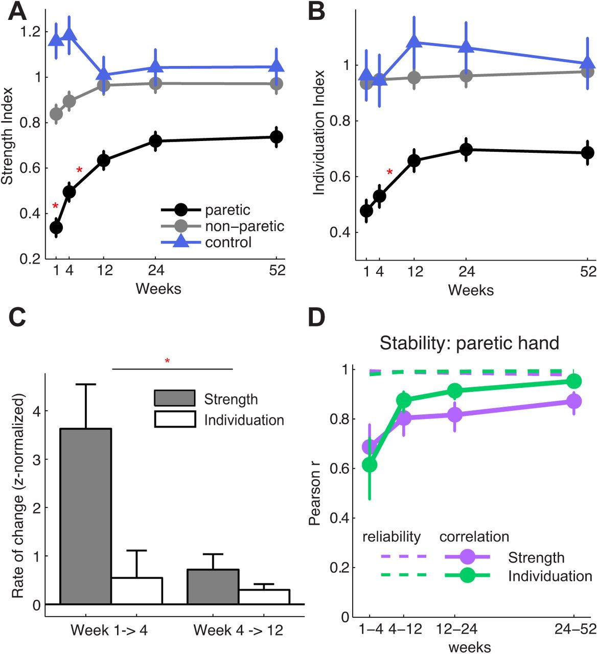 Recovery of hand function after stroke: separable systems